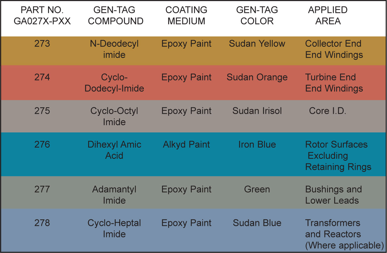Gen Tags sheet